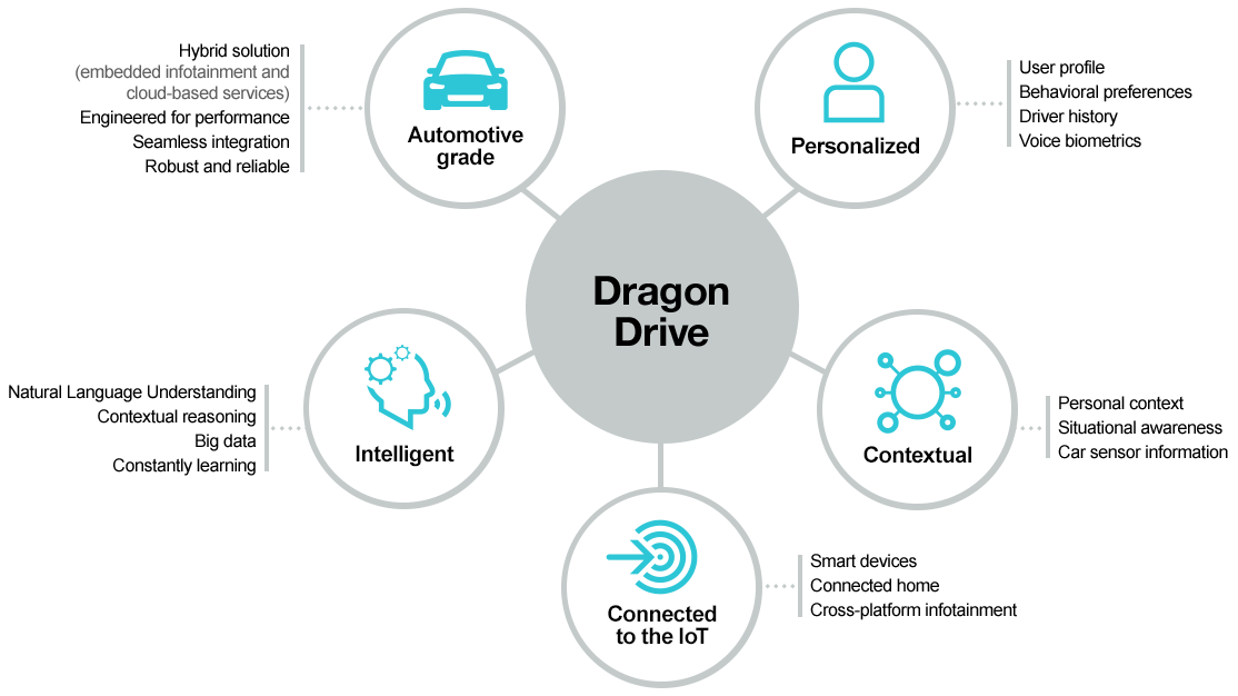 Dragon Drive - How It Works