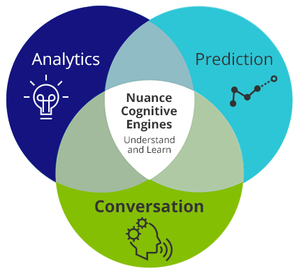predictive, conversational and analytic AI infographic